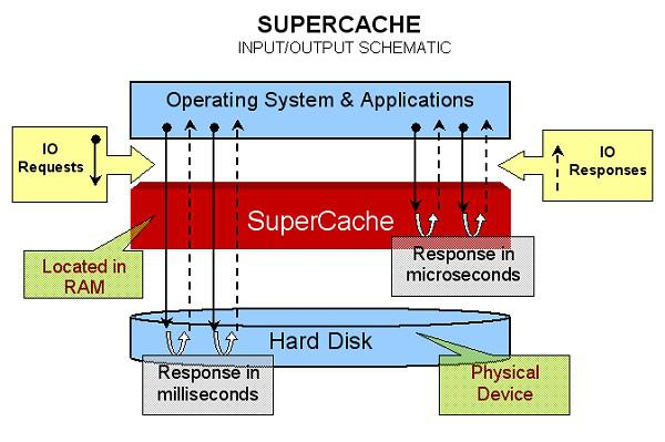 SuperSpeed SuperCache