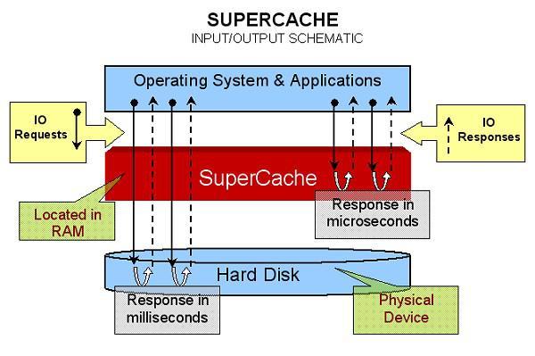 SuperSpeed SuperCache
